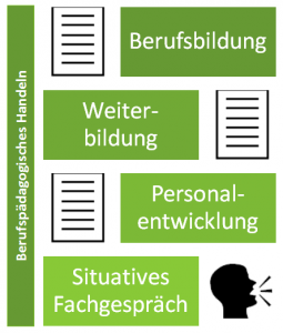 2. Teil der Prüfung zum Berufspädagogen: Berufspädagogisches Handeln