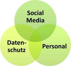 Social Media - Datenschutz - Mitarbeiter-Qualifizierung