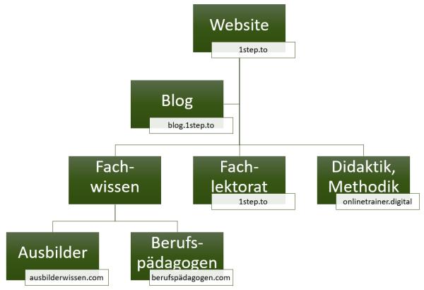 Struktur meiner Websites – Susanne Plaumann